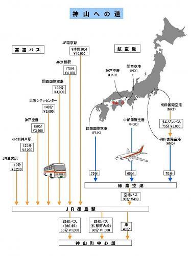 神山町へのアクセス(高速バス・航空機利用の場合)