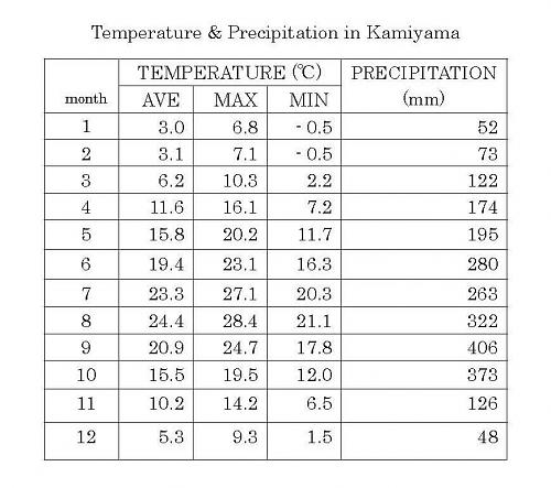 Temperature & Precipitation in Kamiyama